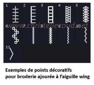 point ajoure pour aiguille wing